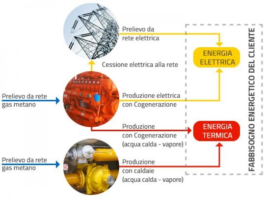 Schema del fabbisogno energetico con un impianto di cogenerazione: energia elettrica ed energia termica vengono prodotte dall'impianto tramite il prelievo da rete di gas metano.